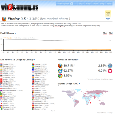 Firefox 3.5 live market share whos.amung.us
