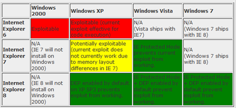 The next time you get hacked using IE 6, blame yourself, not Microsoft