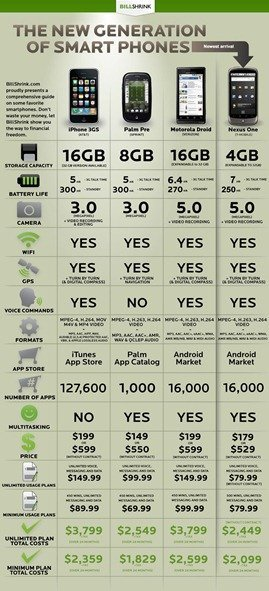iPhone 3GS vs. Palm Pre vs. Droid vs. Nexus One – specifications and cost