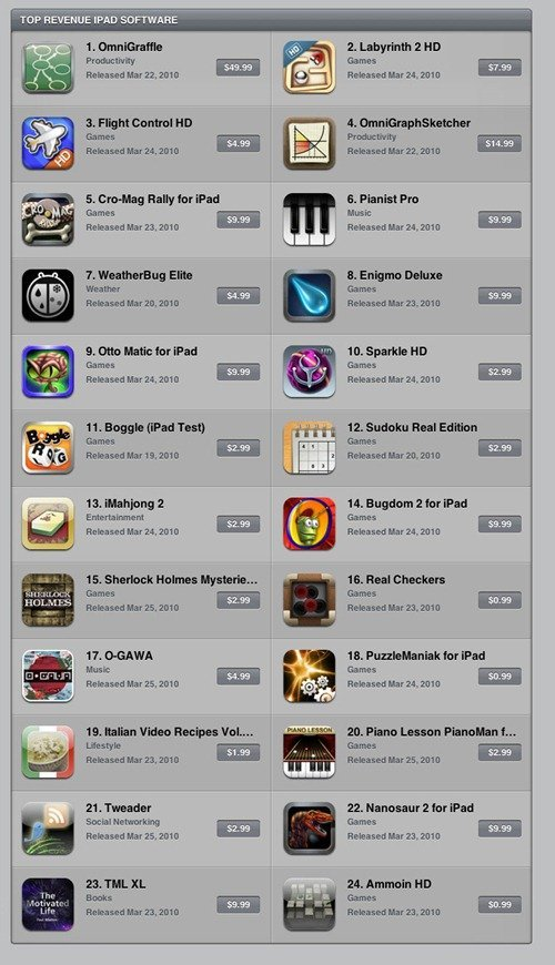 ipad-topgrossing