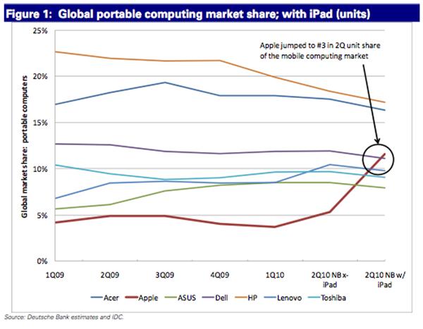 iPad keeps Apple on number 3