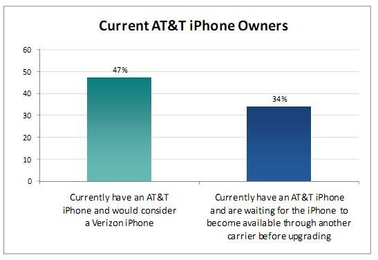 iPhone 4 users wants Verizon
