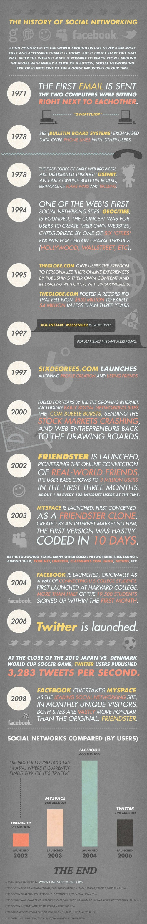 History of social networking Inforgraphic