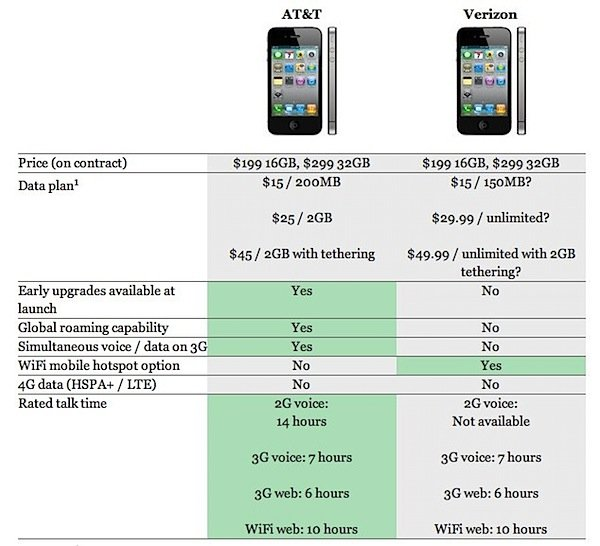 at&t verizon iphone 4 comparison.jpg