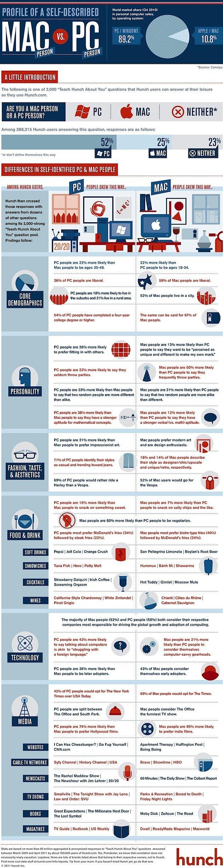 Mac-vs-PC-Infographic1000.jpg