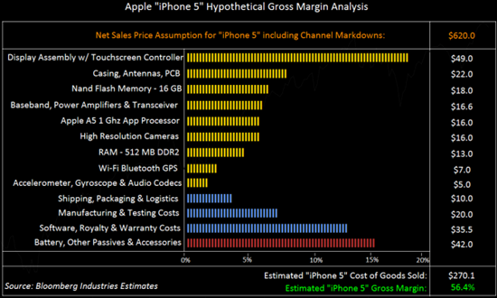 Bloomberg Reports The iPhone 5 To Cost 270 Dollars