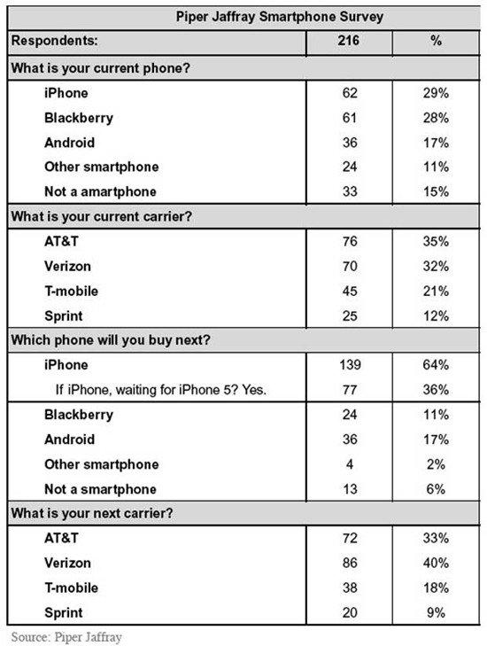 Full Survey Results
