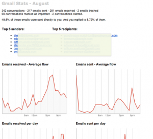 Find Your Gmail Usage Statistics Through This Simple Script [Guide]