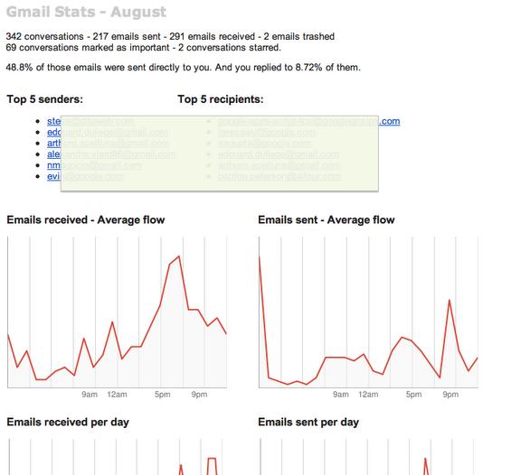 Gmail Stats