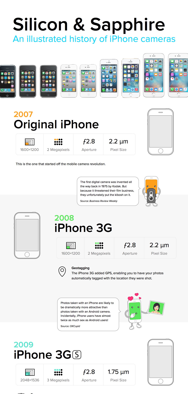 iPhone camera specs inforgraphic