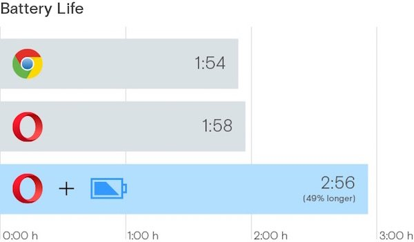 Opera introduces power saving mode to its browser for 50% more battery savings than Chrome